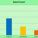Sales Funnel Controlling