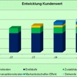 Kundenwert – Customer Value