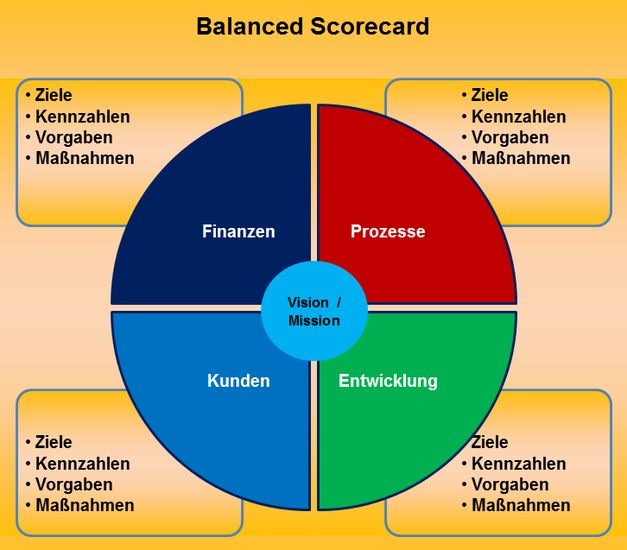 balanced scorecard mgt 521 This tutorial contains 2 papers  balanced scorecard module  purpose of assignment  the purpose of this assignment is increase learners' knowledge of ways to effectively use the balanced scorecard to measure organizational performance.
