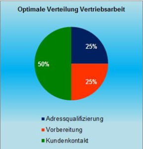 141204-optimale_verteilg_vertriebsarb